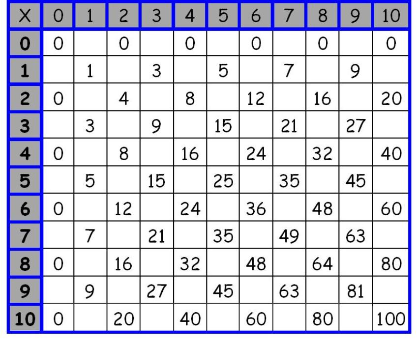 Collection of Multiplication Table Worksheet Free Sharebrowse – Maths Tables Worksheets